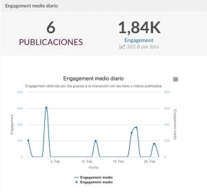 El analisis de datos es fundamental para realizar una correcta campaña Selena Gomez la influencer numero 1 en instagram es el ejemplo perfecto para realziar campañas de marketing con influencers