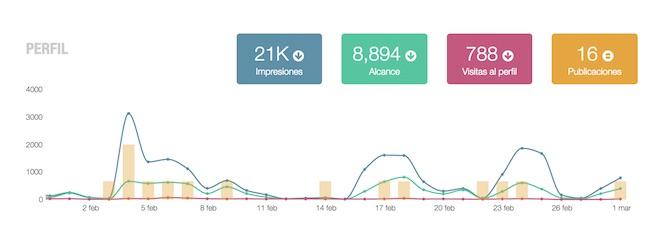 herramienta para medir estadisticas de instagram Metricool