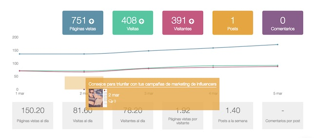 analiticas web metricool